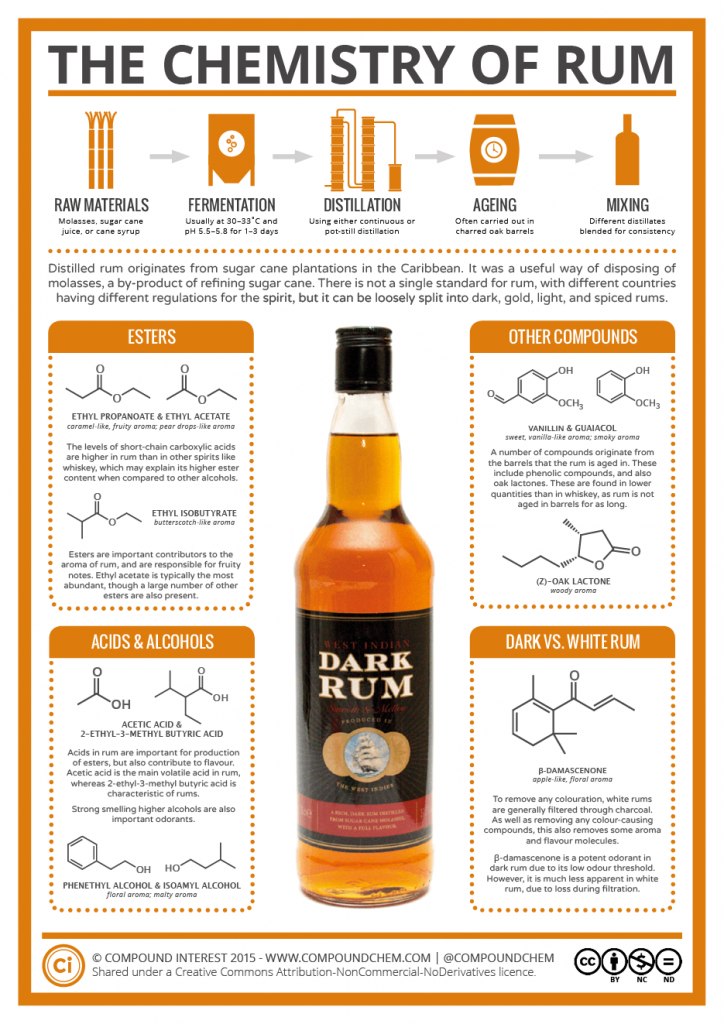the-chemistry-of-rum