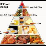LCHF Food Pyramid