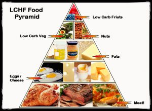 Found this drifting around online - the #LCHF Food Pyramid!